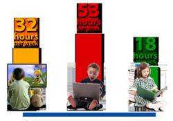 Children watch 32 hours of Television each week