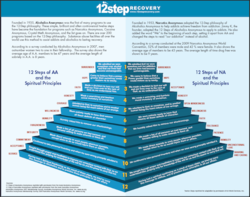12 Steps and 12 Principals of Recovery