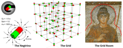 The Grid of Negtrinos fill the space and the Grid room gives mass to matter