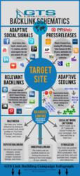 GTS Link Building Backlink Schematic Info-Graph