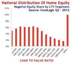 National Distribution Of Home Equity shows home values increase as negative equity decreases