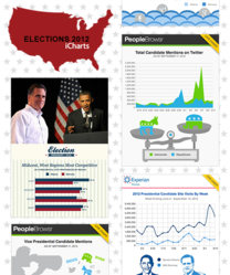 iCharts Elections 2012 ChartChannel. Data by Peoplebrowsr, Kred, Experian Marketing Services, Hitwise, Simmons, Real Clear Politics, Pew, Gallup and major news outlets.