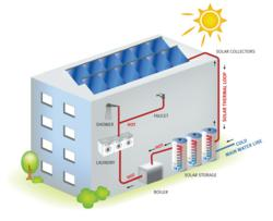 Solar Water Heating, Solar Hot Water, Solar Thermal, Save Energy, Reduce Operating Costs