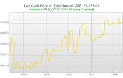 Live charts gold uk
