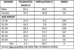 Telematics Sales Update