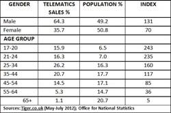 Telematics Sales Update