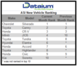 Dataium ASI - New Vehicle Ranking