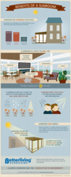 Sunrooms Benefits Infographic by BetterlivingSunrooms