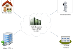 Teledynamic Resilient Voice Architecture for Hosted PBX