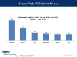 Source: The NPD Group, VideoWatch VOD