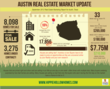 Austin Texas Real Estate Market Update 2012