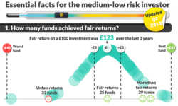 How to invest in lower risk investment funds: Spotlight on returns performance