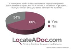 Survey Finds More than 34% of Patients Would Get Botox® from the Dentist. A LocateADoc.com patient survey.