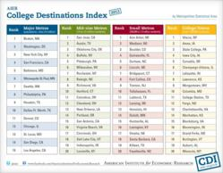 2012 AIER College Destinations Index Rankings