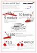 McLaren and UK Sport Infographic