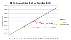 Resin Pro versus Apache httpd 1k file