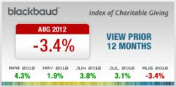 Blackbaud Index of Charitable Giving