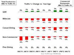 The NPD Group/CREST Restaurant Traffic chart
