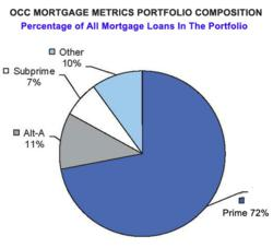 OCC Mortgage Metrics Report show it is easy to buy a home when homeowners can get a quality loan