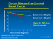 Distant Disease-Free Survival