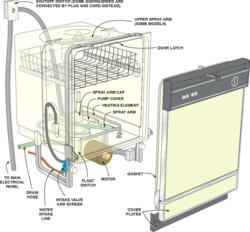 diagram of a dishwasher hook-up