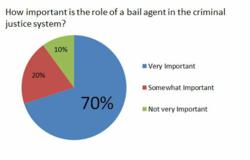 Judges support bail bond industry