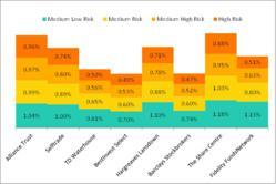 Investment Platform Fee Analysis