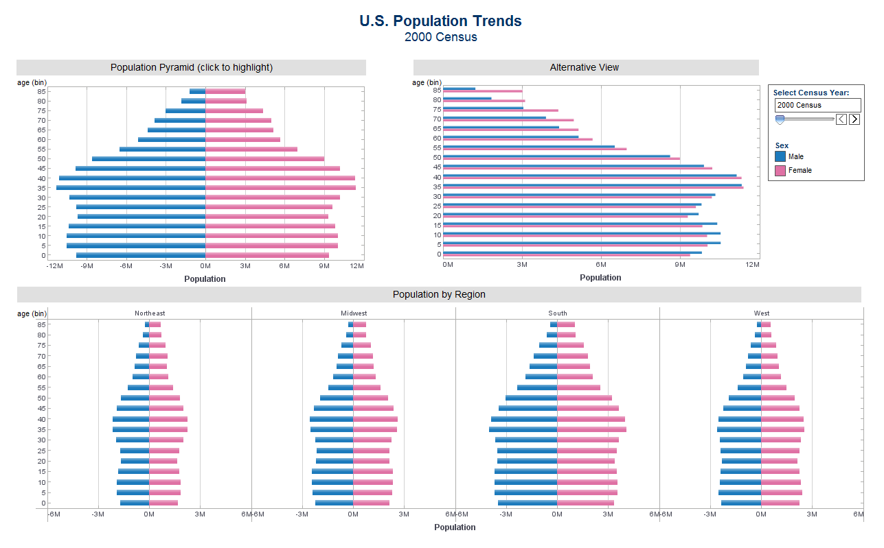 us demographic trends and its environmental 10 demographic trends that are shaping the us and the world  here is a roundup of some of pew research center's recent demography-related findings that tell us .