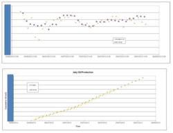 Laricina's Saleski Pilot July 2012: New Water Cut Meter with Plant Verification
