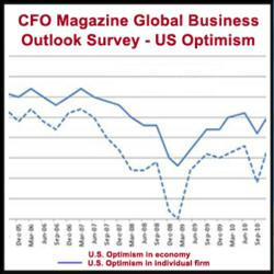 US Markets Optimism Survey shows advertising spending improves over a year ago