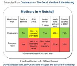 Table comparing Romney Health Plan and Obamacare Impacts on Medicare