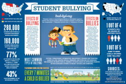 Personal Injury Attorneys Create Student Bullying Graphic