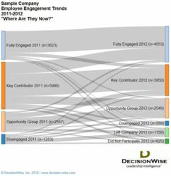 DecisionWise Employee Engagement Migration Analysis