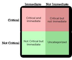 Priority Matrix helps you prioritize using 4-quadrants Eisenhower Method