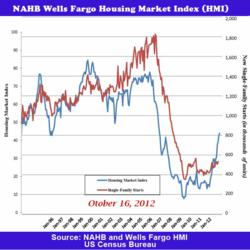 Single Family Housing Starts Oct 16, 2012