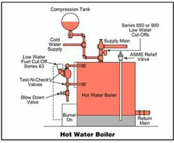 diagram of boiler drain