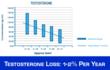 Chart: 1-2% Testosterone Loss per year