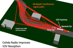 Cohda Radio improves V2V Reception