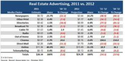Borrell Associates Forecast, 2011 vs. 2012