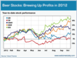 New Research from Wall Street Daily Confirms Beer Industry Uptrend