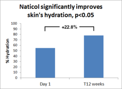 Naticol significantly improves skin's hydration