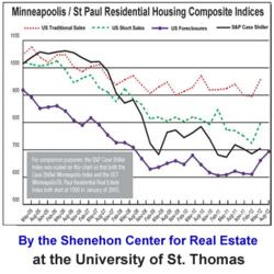 Minneapolis and St Paul Residential Real Estate Index is better than thought