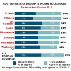 housing cost burdens of moderatte income households