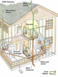 Overview of Plumbing Drain and Vent System
