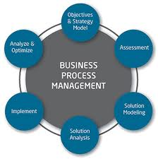 Business & Management @ ScienceIndex.com