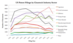 U.S. cleantech patent filing trends