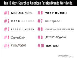 Top 10 Most Searched American Luxury Fashion Brands Worldwide