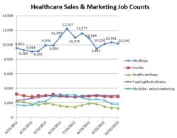 Healthcare Sales Job Counts