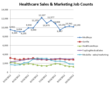 Healthcare Sales Jobs Holding Steady as Companies Anticipate the Impact of the Presidential Election