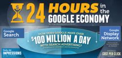 Google Facts & Statistics